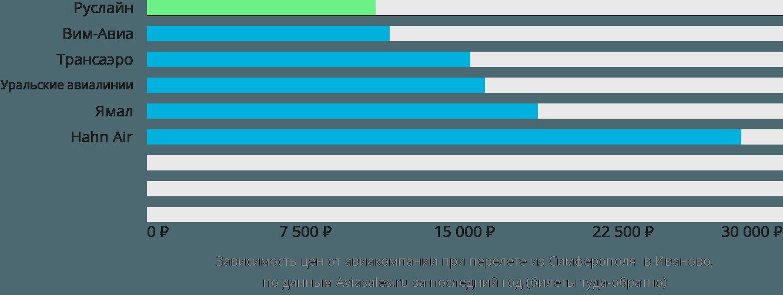 Динамика цен в зависимости от авиакомпании, совершающей перелет из Симферополя  в Иваново