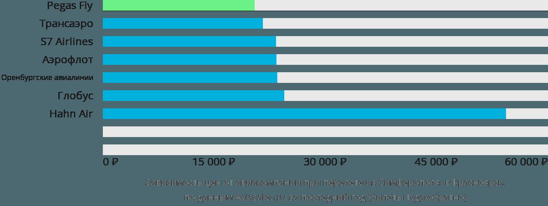 Динамика цен в зависимости от авиакомпании, совершающей перелет из Симферополя в Красноярск