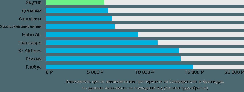 Динамика цен в зависимости от авиакомпании, совершающей перелет из Симферополя в Краснодар