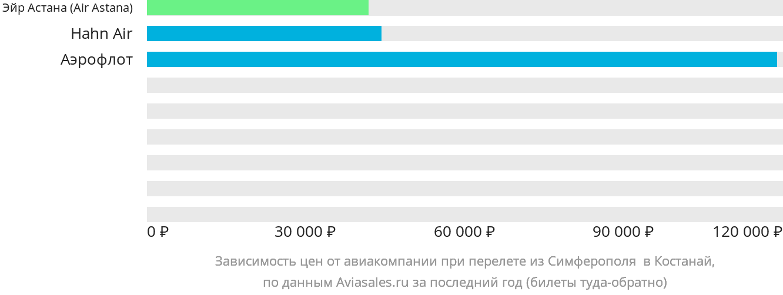 Динамика цен в зависимости от авиакомпании, совершающей перелет из Симферополя  в Костанай