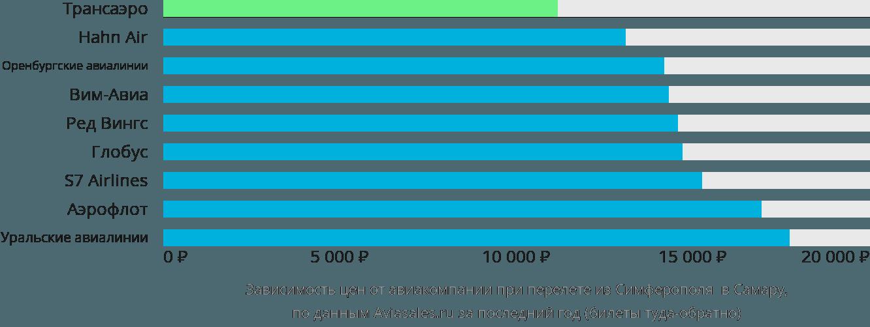 Стоимость билета на самолет симферополь самара билеты на самолет из челябинска до геленджика