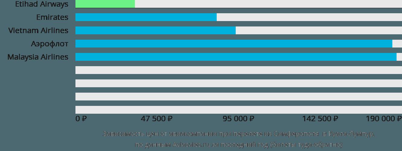 Динамика цен в зависимости от авиакомпании, совершающей перелет из Симферополя в Куала-Лумпур