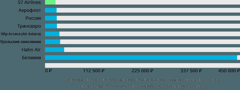 Динамика цен в зависимости от авиакомпании, совершающей перелёт из Симферополя в Казахстан