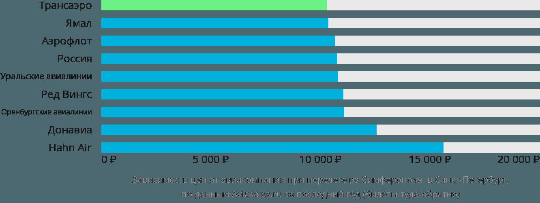 Динамика цен в зависимости от авиакомпании, совершающей перелет из Симферополя в Санкт-Петербург