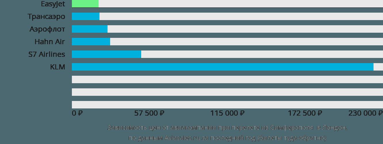 Динамика цен в зависимости от авиакомпании, совершающей перелет из Симферополя  в Лондон