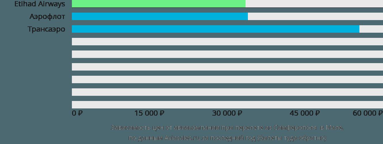 Динамика цен в зависимости от авиакомпании, совершающей перелет из Симферополя в Мале