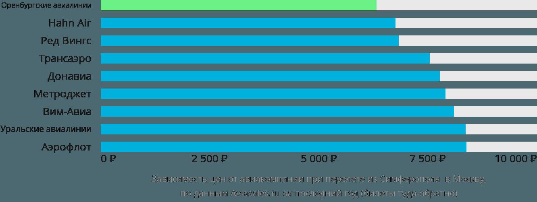 Динамика цен в зависимости от авиакомпании, совершающей перелет из Симферополя (Крым) в Москву
