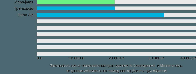 Динамика цен в зависимости от авиакомпании, совершающей перелет из Симферополя в Магнитогорск
