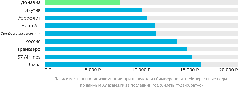 Динамика цен в зависимости от авиакомпании, совершающей перелет из Симферополя  в Минеральные воды