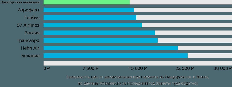 Динамика цен в зависимости от авиакомпании, совершающей перелет из Симферополя в Минск