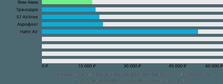 Динамика цен в зависимости от авиакомпании, совершающей перелет из Симферополя  в Новый Уренгой