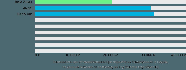 Динамика цен в зависимости от авиакомпании, совершающей перелет из Симферополя  в Надым