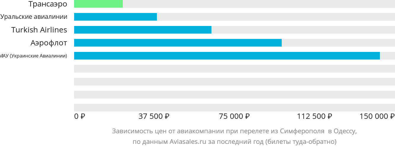 Динамика цен в зависимости от авиакомпании, совершающей перелет из Симферополя в Одессу