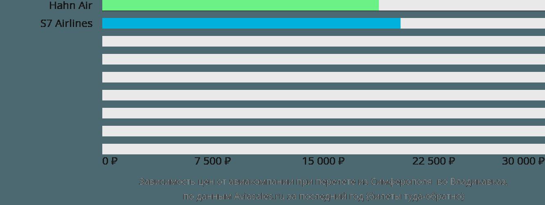 Динамика цен в зависимости от авиакомпании, совершающей перелет из Симферополя  во Владикавказ
