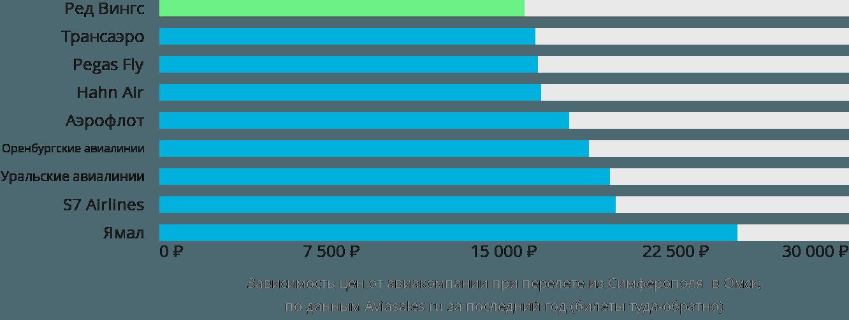 Динамика цен в зависимости от авиакомпании, совершающей перелет из Симферополя в Омск