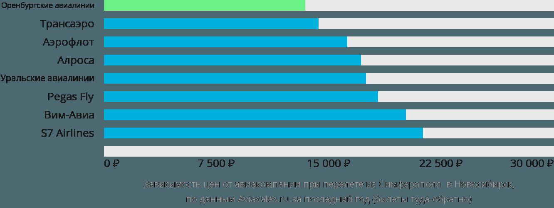 Динамика цен в зависимости от авиакомпании, совершающей перелет из Симферополя в Новосибирск