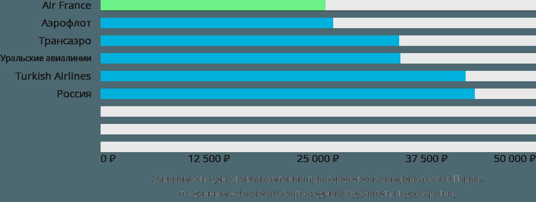 Динамика цен в зависимости от авиакомпании, совершающей перелет из Симферополя  в Париж