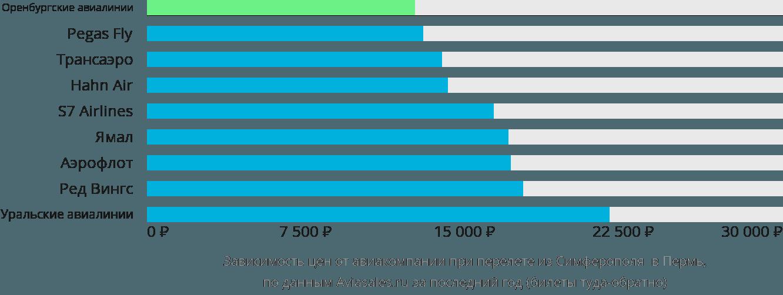Динамика цен в зависимости от авиакомпании, совершающей перелет из Симферополя  в Пермь