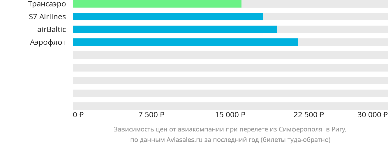 Динамика цен в зависимости от авиакомпании, совершающей перелет из Симферополя  в Ригу