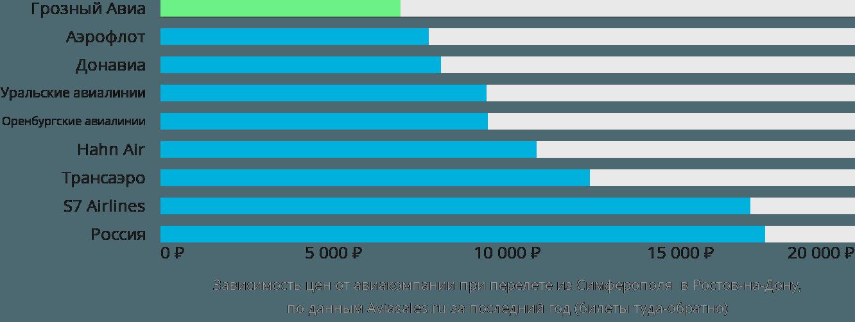 Динамика цен в зависимости от авиакомпании, совершающей перелет из Симферополя в Ростов-на-Дону