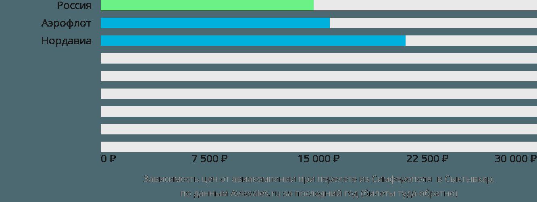 Динамика цен в зависимости от авиакомпании, совершающей перелет из Симферополя  в Сыктывкар