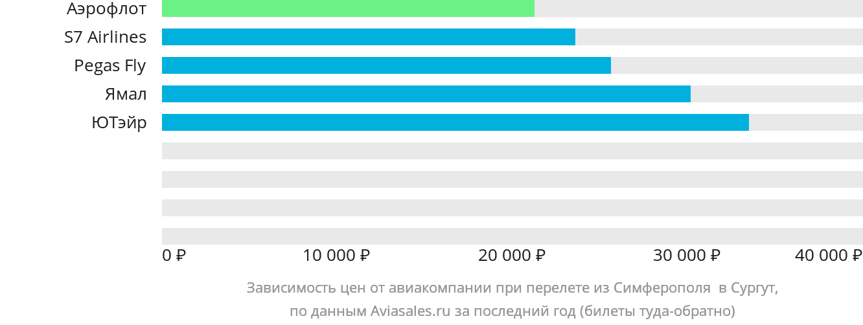 Динамика цен в зависимости от авиакомпании, совершающей перелет из Симферополя  в Сургут