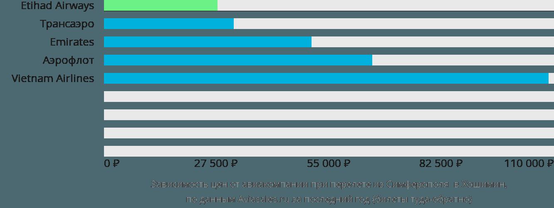 Динамика цен в зависимости от авиакомпании, совершающей перелет из Симферополя  в Хошимин