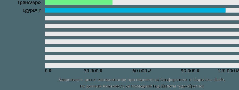 Динамика цен в зависимости от авиакомпании, совершающей перелет из Симферополя в Шарм-эль-Шейх