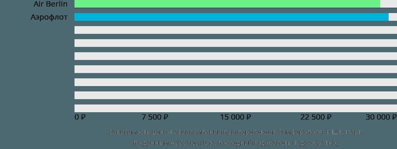Динамика цен в зависимости от авиакомпании, совершающей перелет из Симферополя в Штутгарт