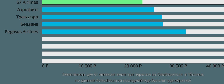 Динамика цен в зависимости от авиакомпании, совершающей перелет из Симферополя в Тбилиси