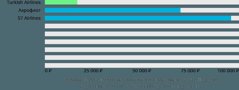 Динамика цен в зависимости от авиакомпании, совершающей перелет из Симферополя  в Подгорицу