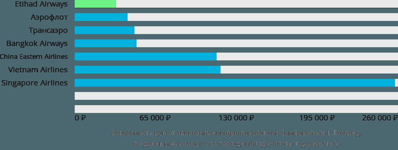Динамика цен в зависимости от авиакомпании, совершающей перелет из Симферополя в Таиланд