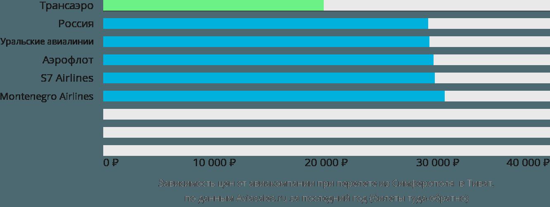 Динамика цен в зависимости от авиакомпании, совершающей перелет из Симферополя в Тиват