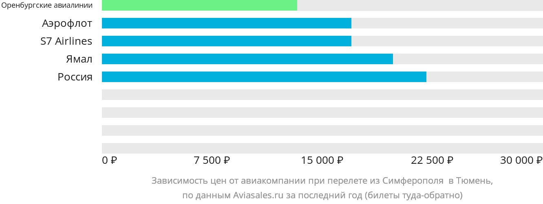 Динамика цен в зависимости от авиакомпании, совершающей перелет из Симферополя  в Тюмень