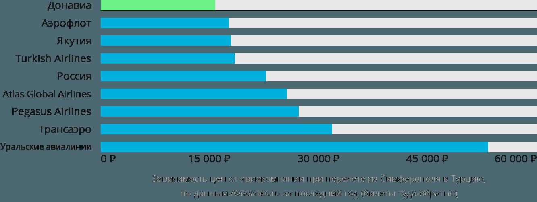Динамика цен в зависимости от авиакомпании, совершающей перелет из Симферополя в Турцию