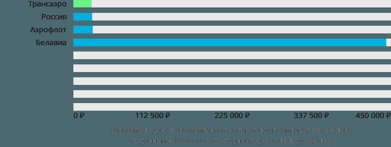 Динамика цен в зависимости от авиакомпании, совершающей перелет из Симферополя в Астану