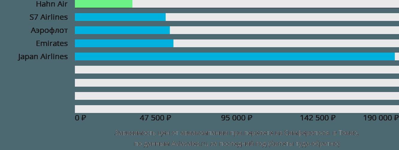 Динамика цен в зависимости от авиакомпании, совершающей перелет из Симферополя  в Токио