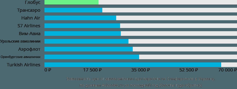 Динамика цен в зависимости от авиакомпании, совершающей перелет из Симферополя в Украину