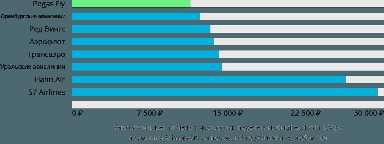 Динамика цен в зависимости от авиакомпании, совершающей перелет из Симферополя  в Уфу