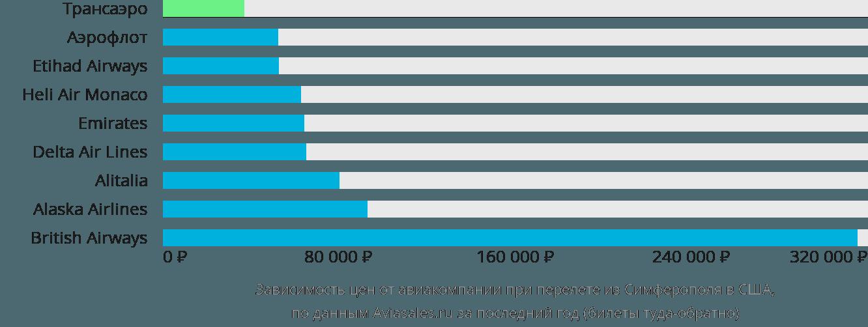 Динамика цен в зависимости от авиакомпании, совершающей перелёт из Симферополя в США