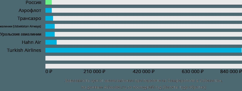 Динамика цен в зависимости от авиакомпании, совершающей перелёт из Симферополя в Узбекистан