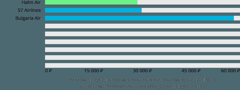 Динамика цен в зависимости от авиакомпании, совершающей перелет из Симферополя в Варну