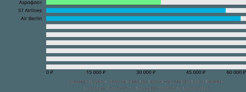 Динамика цен в зависимости от авиакомпании, совершающей перелет из Симферополя  в Венецию