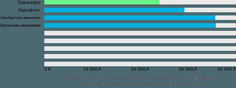 Динамика цен в зависимости от авиакомпании, совершающей перелет из Симферополя во Владивосток