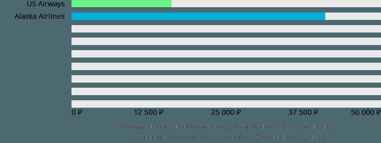 Динамика цен в зависимости от авиакомпании, совершающей перелет из Сан-Хосе в Бостон