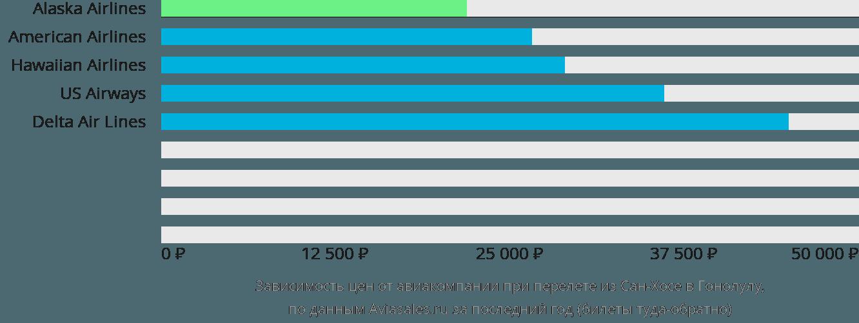 Динамика цен в зависимости от авиакомпании, совершающей перелет из Сан-Хосе в Гонолулу