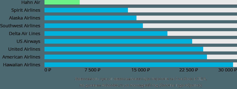 Динамика цен в зависимости от авиакомпании, совершающей перелёт из Сан-Хосе в США