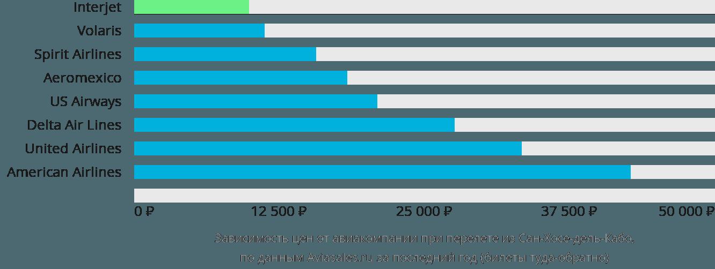 Динамика цен в зависимости от авиакомпании, совершающей перелет из Сан-Хосе-дель-Кабо