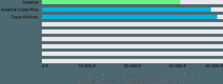 Динамика цен в зависимости от авиакомпании, совершающей перелет из Сан-Хосе в Боготу