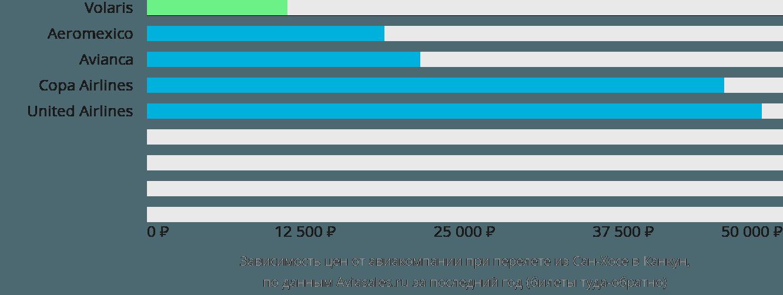 Динамика цен в зависимости от авиакомпании, совершающей перелет из Сан-Хосе в Канкун